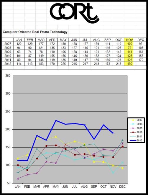 November Santa Barbara South County Cort Graph