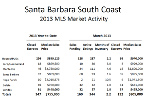 santa barbara real estate market activity chart