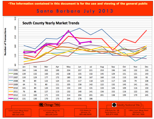 Trends for Southern Santa Barbara County Real Estate Market